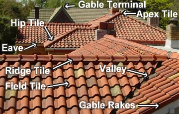 Learn About Old And Historic Roof Tile